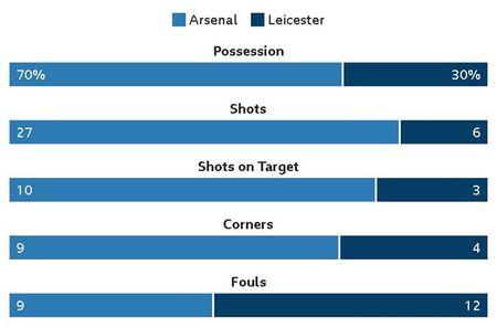 Arsenal vs Leicester (4-3): Nguoc dong ngoan muc - Anh 40