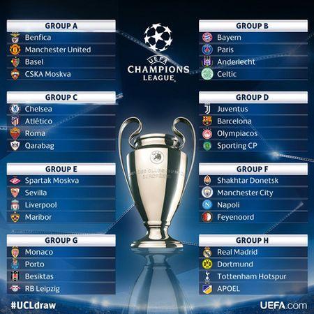 Boc tham vong bang Champions League: MU de tho, Real Madrid gap kho - Anh 2