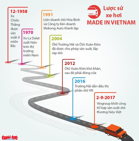 Luoc su xe hoi Made in Vietnam - Anh 1