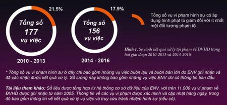 Triet tan goc cac duong day buon ban dong vat hoang da - Anh 3