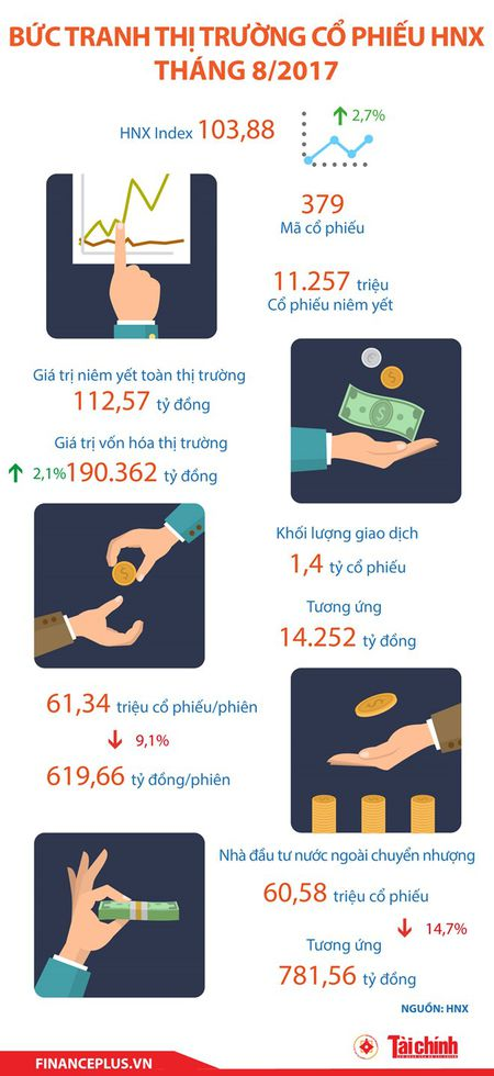 [Infographic] Buc tranh thi truong co phieu HNX thang 8/2017 - Anh 1