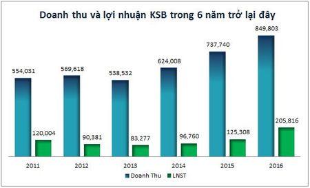 Truc tuyen: Cty Co phan Khoang san va Xay dung Binh Duong gap go nha dau tu - Anh 1