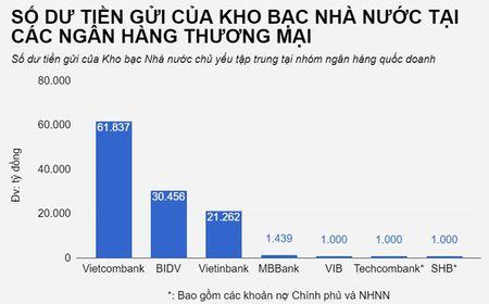 Kho bac Nha nuoc gui tien tai nhung ngan hang nao? - Anh 2