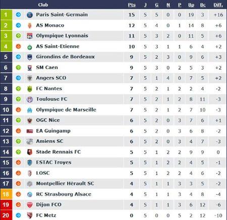 Lyon 2-1 Guingamp: 3 diem chat vat - Anh 10