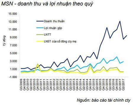 Co phieu Masan tang manh nho thong tin ban co phan Mo Nui Phao? - Anh 4