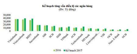 VCBS: Nganh Ngan hang se duy tri xu huong tich cuc trong nua cuoi 2017 - Anh 2