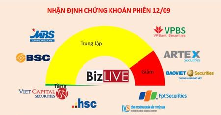 Nhan dinh chung khoan 12/9: So dong ky vong thi truong tiep tuc dieu chinh - Anh 1