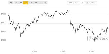 Bitcoin dan yeu duoi truoc cac tin du - Anh 2