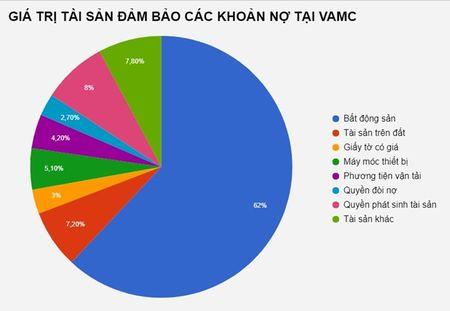 Canh bao tin dung van chay vao bat dong san va doanh nghiep Nha nuoc - Anh 3