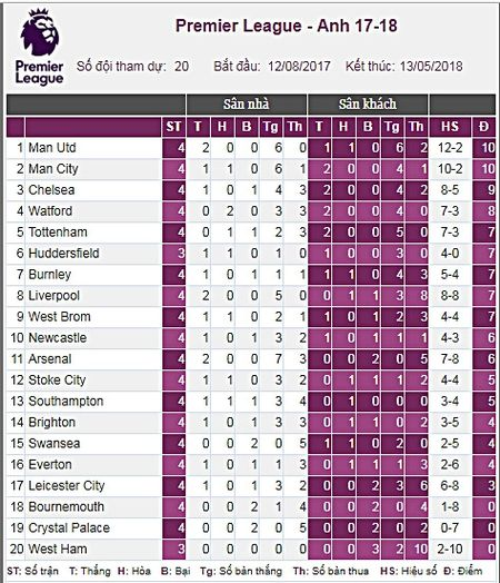 BXH Premier League 2017/2018 sau vong 4: Man City ap sat MU - Anh 13