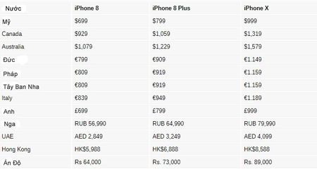iPhone X, iPhone 8/8 Plus mo ban som nhat, re nhat o dau? - Anh 2