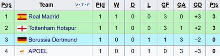 Trong tai mac sai lam 2 lan khi Real thang o Champions League - Anh 2