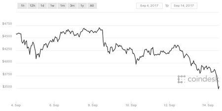Bitcoin lai giam manh vi mot san giao dich Trung Quoc chuan bi dong cua - Anh 2