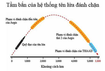 Tai sao Nhat Ban khong co gang ban ha ten lua cua Trieu Tien? - Anh 2
