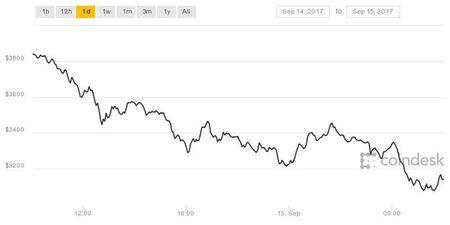2 san giao dich Bitcoin hang dau Trung Quoc ngung hoat dong, gia Bitcoin giam lien tuc - Anh 2