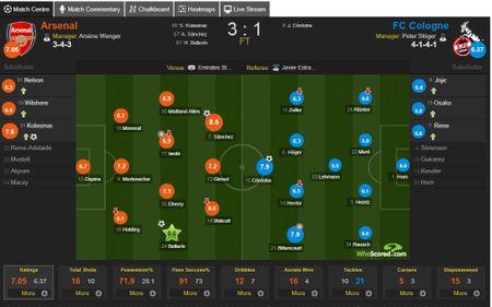 Cham diem Arsenal 3-1 FC Cologne: Bellerin che mo Sanchez - Anh 13