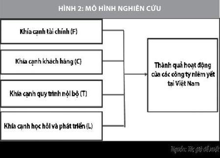 Van dung bang diem can bang de danh gia hieu qua hoat dong cua cac cong ty niem yet - Anh 3