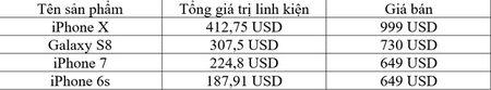 Chi phi san xuat iPhone X khoang 413 USD - Anh 2