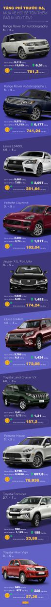 Tăng phí trước bạ, mua xe hơi sẽ tốn thêm bao nhiêu tiền?