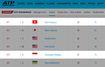 Lý Hoàng Nam vươn lên số 1 Đông Nam Á, sáng cửa HCV SEA Games