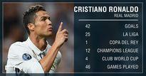 Ronaldo bị Messi bỏ xa về thành tích ghi bàn mùa giải vừa qua