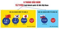 Du khách nước nào đến Việt Nam nhiều nhất?