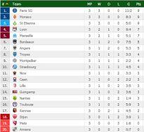 Neymar đưa PSG lên ngôi đầu, Milan, Inter dàn hàng ngang với Juventus