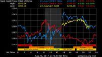 Giá vàng hôm nay 24/8: USD suy yếu, hỗ trợ vàng tăng