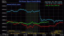 Giá vàng hôm nay (23/9): Tăng nhẹ phiên cuối tuần
