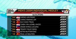 Trực tiếp SEA Games ngày 24/8: Quý Phước vào chung kết 100 m tự do nam