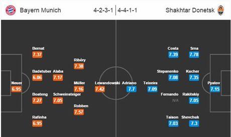 Bayern Munich - Shakhtar: Shakhtar co cach de Bayern vo mong - Anh 3
