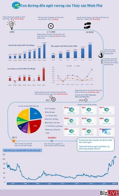 """[Infographic] Duong den """"ngoi vuong"""" cua Thuy san Minh Phu - Anh 1"""