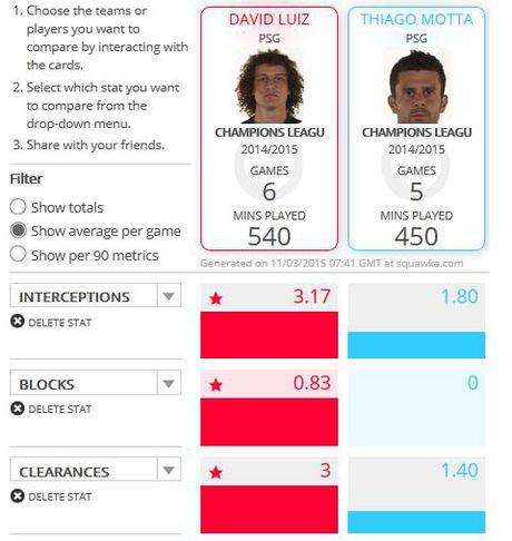 Truoc them tran Chelsea vs PSG: Chiec chia khoa David Luiz - Anh 2