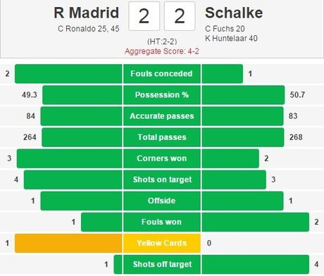 Real 3-4 Schalke: Nha vo dich suyt bi loai du CR7 lap ky luc - Anh 18
