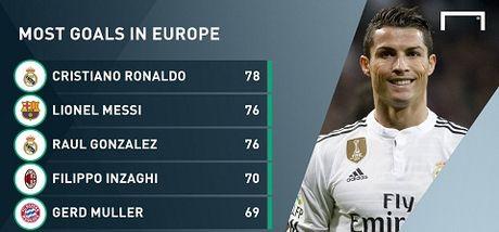 Real Madrid 3-4 Schalke: Ronaldo lap cu dup, Real hu via gianh ve di tiep - Anh 3