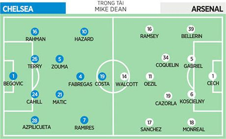 18h45 ngay 19/09, Chelsea – Arsenal: Derby sinh-tu! - Anh 1