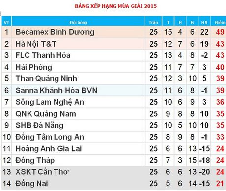 17h00, TRUC TIEP vong 26 V-League - Anh 1