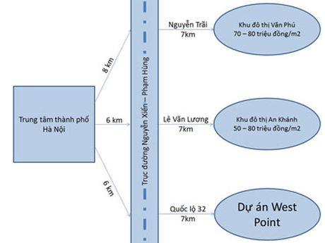 Co hoi sinh loi cho Bat dong san - Du an Nam 32 - Anh 2