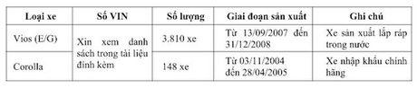 Toyota Viet Nam thong bao sua loi tui khi tren xe Vios - Anh 2
