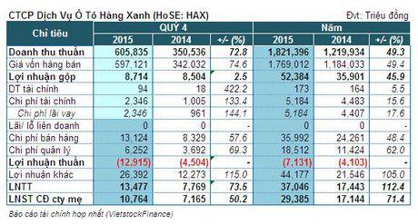 HAX: Nho tien thuong dat doanh so, lai rong quy 4 tang 50% cung ky - Anh 1