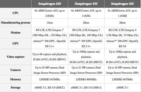 Qualcomm gioi thieu 3 chip Snapdragon moi - Anh 1
