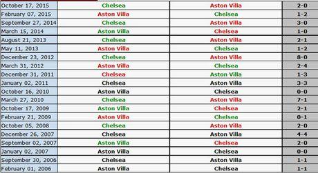 Aston Villa 0-3 Chelsea (H2): Pato va Pedro ghi ban - Anh 8