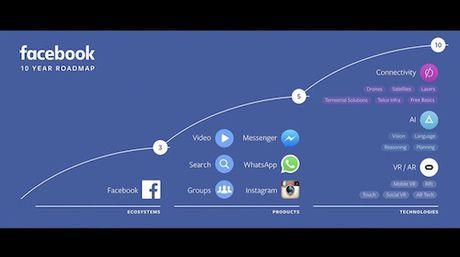 Facebook gioi thieu cong cu dang nhap khong can tai khoan - Anh 1