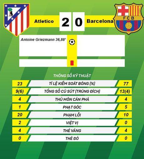 Du am Atletico 2-0 Barca: Vi cuoc song la khong cho doi - Anh 3