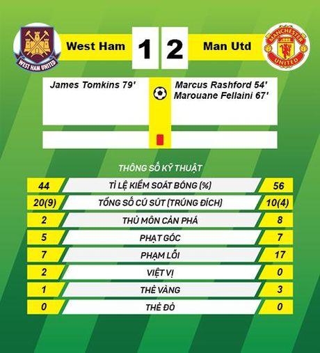 Du am West Ham 1-2 M.U: Sac mau tuoi 18 - Anh 3