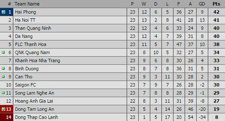 Than Quang Ninh vs HAGL (0-0, H1): Dyachenko bo lo co hoi - Anh 2