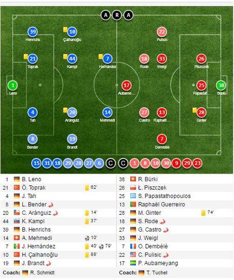 Chicharito 'no sung' khien Dortmund thua tran thu hai - Anh 1