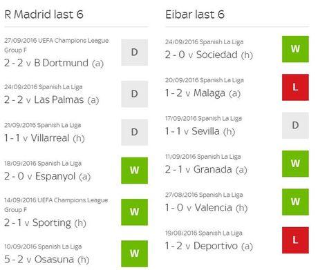 Real Madrid vs Eibar (0-0, H1): Tim lai cam hung chien thang - Anh 3
