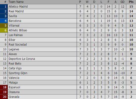 Real Madrid vs Eibar (0-0, H1): Tim lai cam hung chien thang - Anh 4