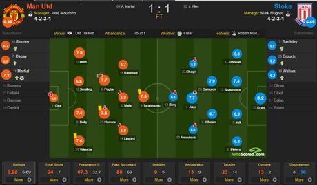 Mat 2 diem, Mourinho nen biet on Stoke City - Anh 4